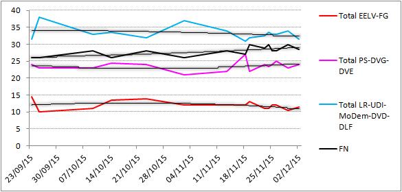 Graphique sondages régionales blocs